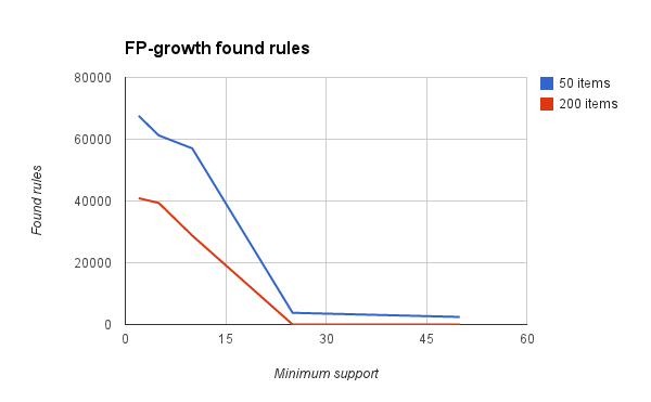 FP-growth association rules