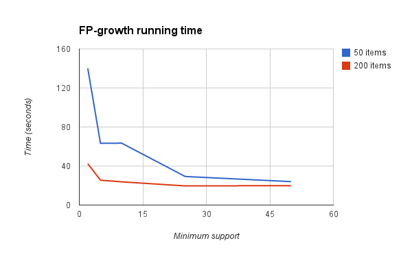 FP-growth running time